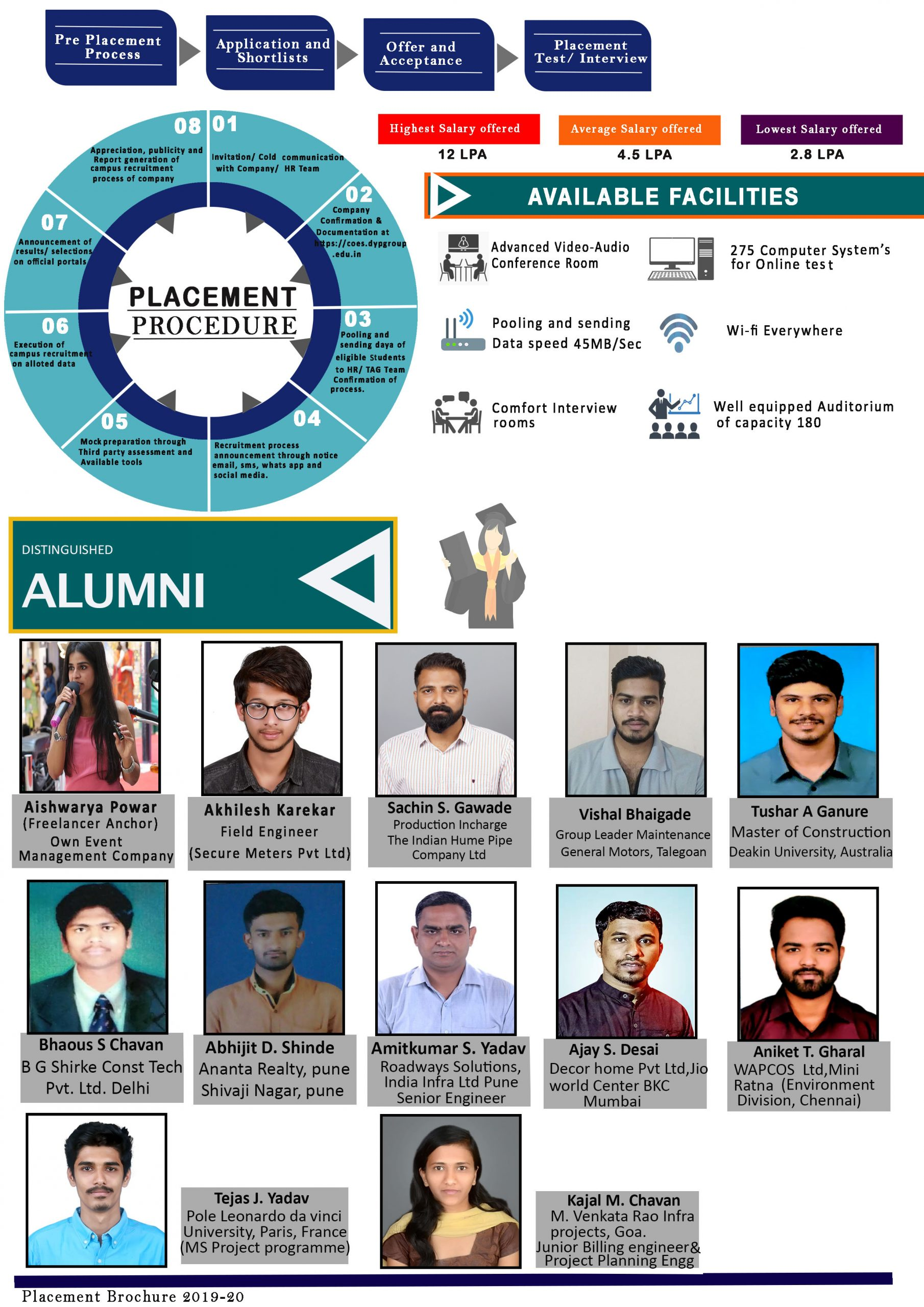 Placement of DYPSN Students 2019-20